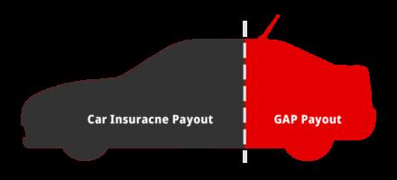 GAP-insurance-illustration
